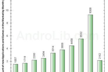 AndroidMarket Mars 370x247 - Android Market grandit avec plus de 9.000 nouvelles apps en mars...