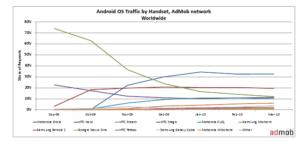 admob2 300x142 - Android a dépassé iPhone
