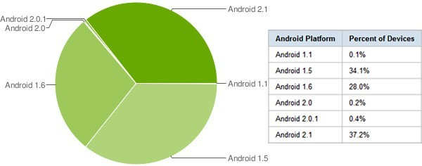 Stat_Android