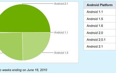 android platform Juin2010 370x233 - Google - Eclair atteint 50% de part de marché