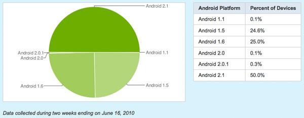 android platform Juin2010 - Google - Eclair atteint 50% de part de marché