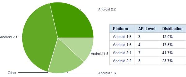 Android septembre - Android 2.X : 70% de tous les téléphones sous Android