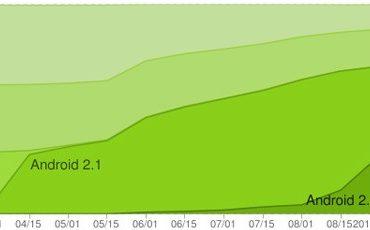 Android septembre bis 370x230 - Android 2.X : 70% de tous les téléphones sous Android