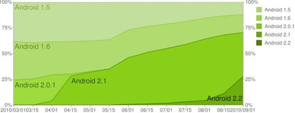 Android septembre bis - Android 2.X : 70% de tous les téléphones sous Android
