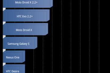 g2 6.1 370x247 - Froyo sur tous les Google-Phones ?