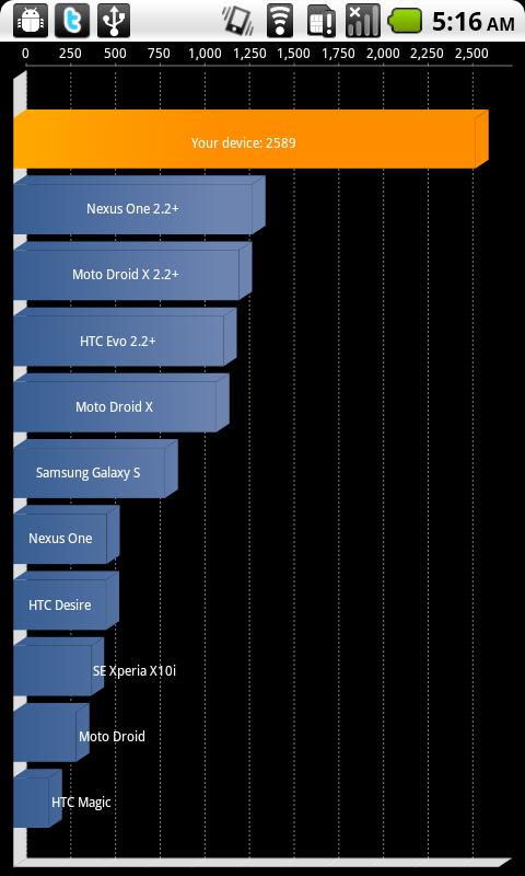 g2 6.1 - Froyo sur tous les Google-Phones ?