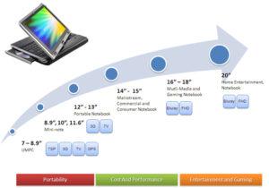 inventec products 300x210 - Google Chrome OS - Un smartbook prochainement