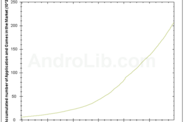 Android Applications Market Google