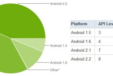 Android Statistique 370x247 - Android 2.x représente 83% des Googlephones