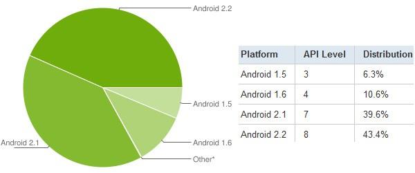 Android Statistique - Android 2.x représente 83% des Googlephones