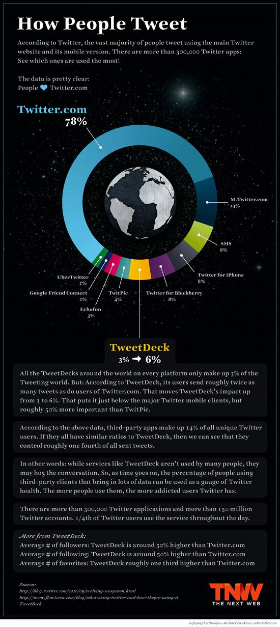 Comment tweet les gens