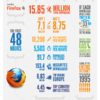 ff4 infographie 48heures 100x100 - Xperia X10 aura bien Android 2.3