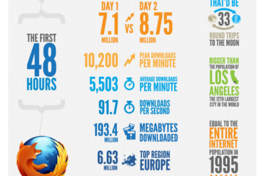 ff4 infographie 48heures 370x247 - Firefox 4 en 1 image