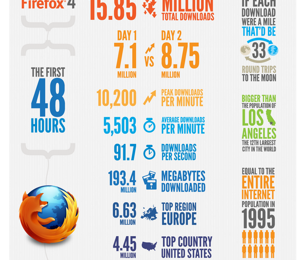 ff4 infographie 48heures 600x513 - Firefox 4 en 1 image