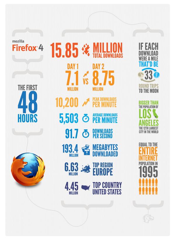 ff4 infographie 48heures - Firefox 4 en 1 image