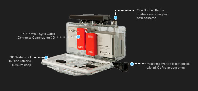 GoPro3D Synchro - Filmez en 3D avec GoPro