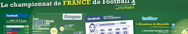 foot et web - Football et Web 2-0