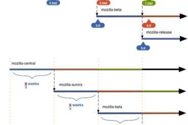 firefox 5 6 roadmap 370x247 - Firefox 6 débarque en Alpha