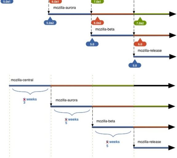 firefox 5 6 roadmap 575x513 - Firefox 6 débarque en Alpha