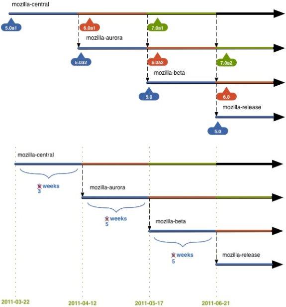 firefox 5 6 roadmap - Firefox 6 débarque en Alpha