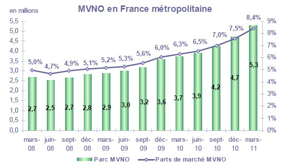 parc mvno - Téléphonie mobile : MVNO et leurs forfaits low-cost