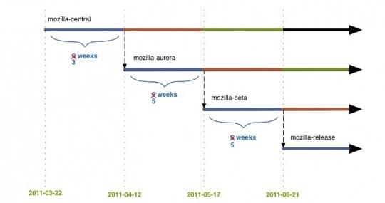 planning Firefox 5