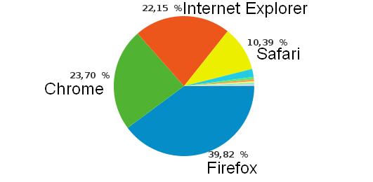 Lecteur Cachem - Firefox, navigateur favori des lecteurs de Cachem