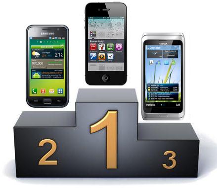 podium smartphone - Nokia perd sa première place