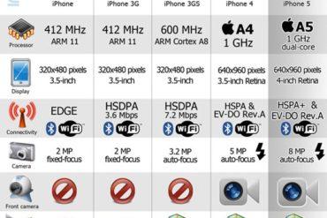 evolution de iphone 370x247 - L'iPhone de 2007 à 2011