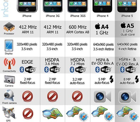 evolution de iphone 590x513 - L'iPhone de 2007 à 2011