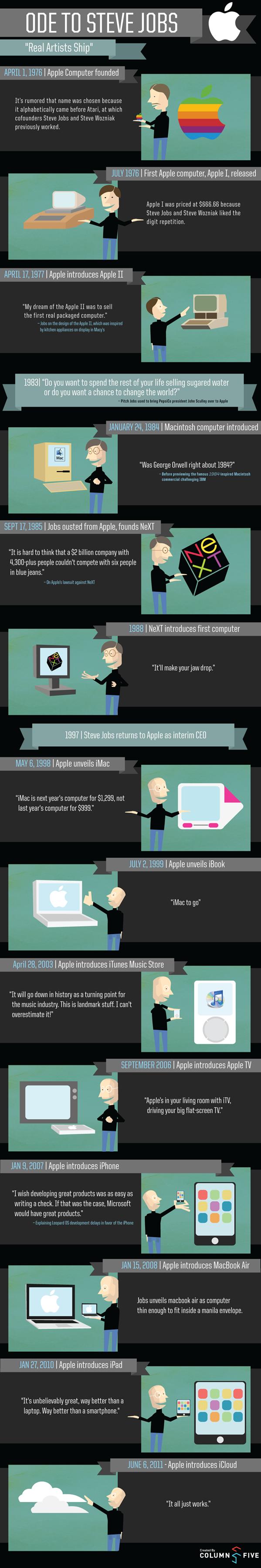 steve jobs - Steve Jobs résumé en une infographie