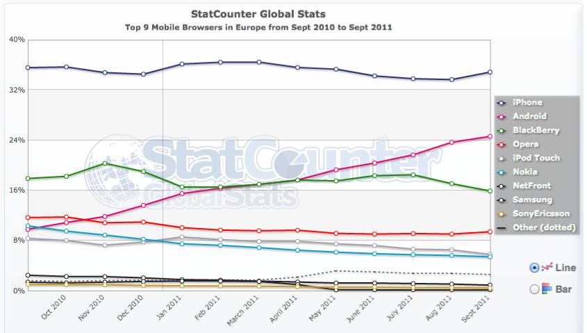 Mobile Browser Europ - Stats - Navigateurs Internet (Sept. 2011)