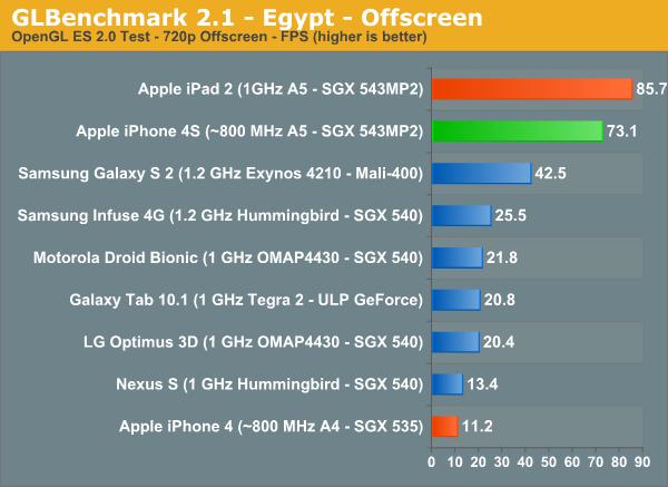 OpenGL - Premiers benchmarks de l'iPhone 4S