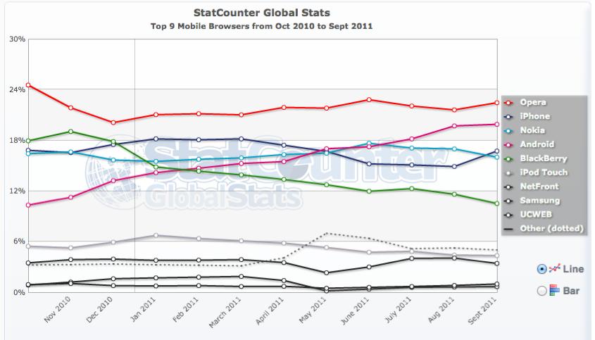 Stat Mobile World1 - Stats - Navigateurs Internet (Sept. 2011)
