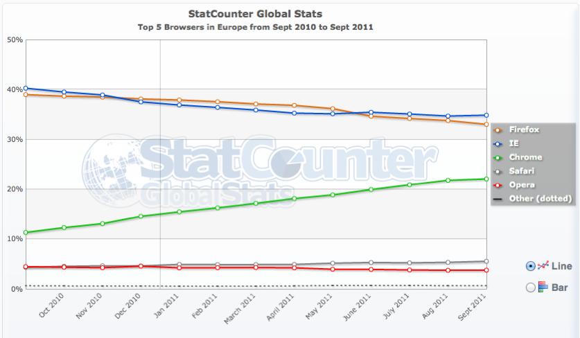 StatCounter Europ - Stats - Navigateurs Internet (Sept. 2011)