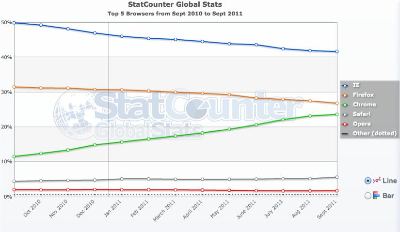 StatCounter World - Stats - Navigateurs Internet (Sept. 2011)