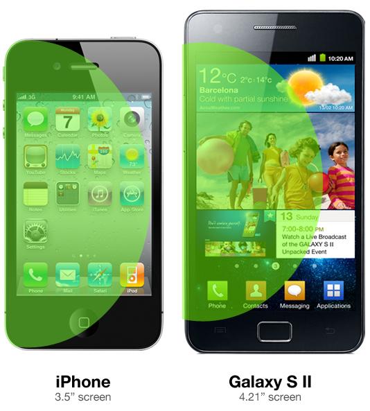 iPhone Galaxy S II - Pourquoi l'iPhone a un écran de 3,5 pouces ?