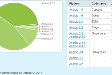 parts marche Android 370x247 - Android Gingerbread progresse bien