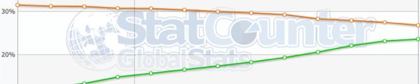 statistique navigateur - Stats - Navigateurs Internet (Sept. 2011)