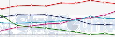 bandeau statistique octobre 2011 370x120 - Stats – Navigateurs Internet (Oct. 2011)