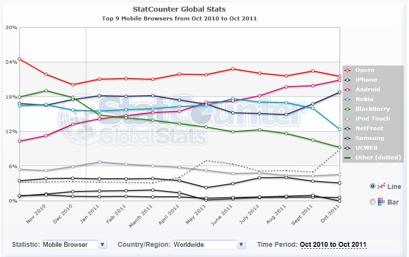 stat navigateur mobile octobre monde - Stats – Navigateurs Internet (Oct. 2011)