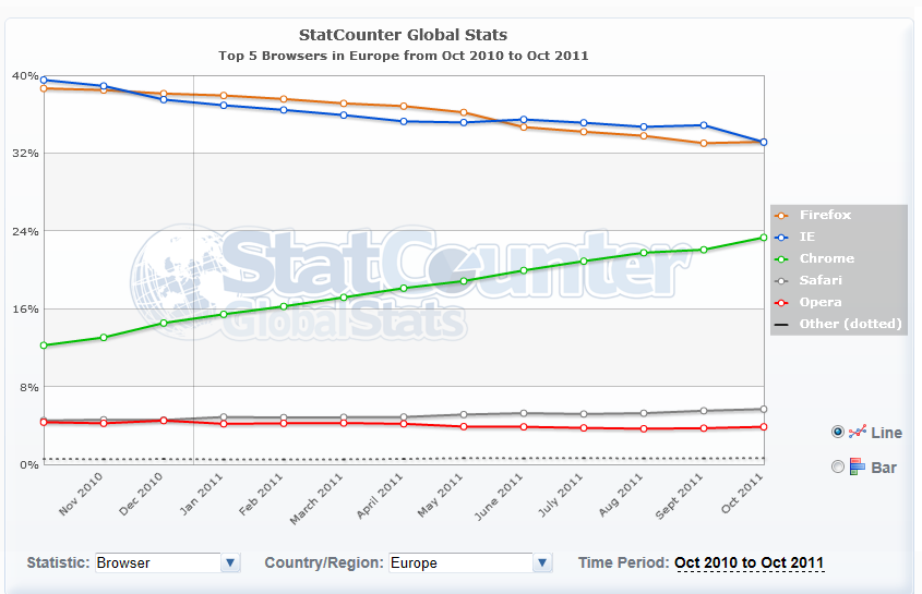 stat navigateur octobre europe - Stats – Navigateurs Internet (Oct. 2011)