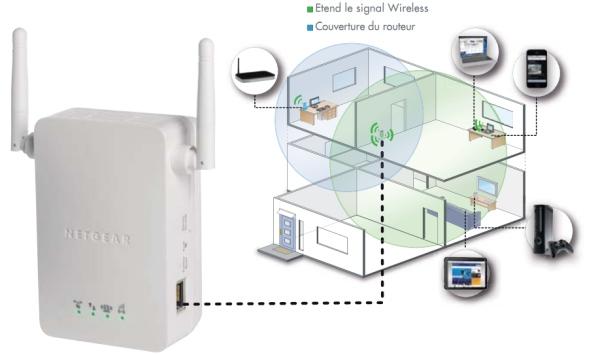 Netgear Wn3000 - Un répéteur wifi universel