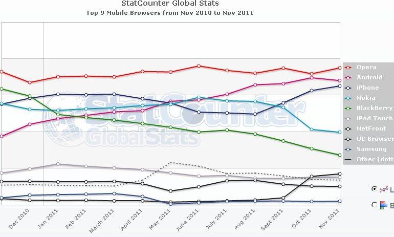 Top 9 Mobile Browser WW 770x463 - Statistiques des Navigateurs (Nov.2011)