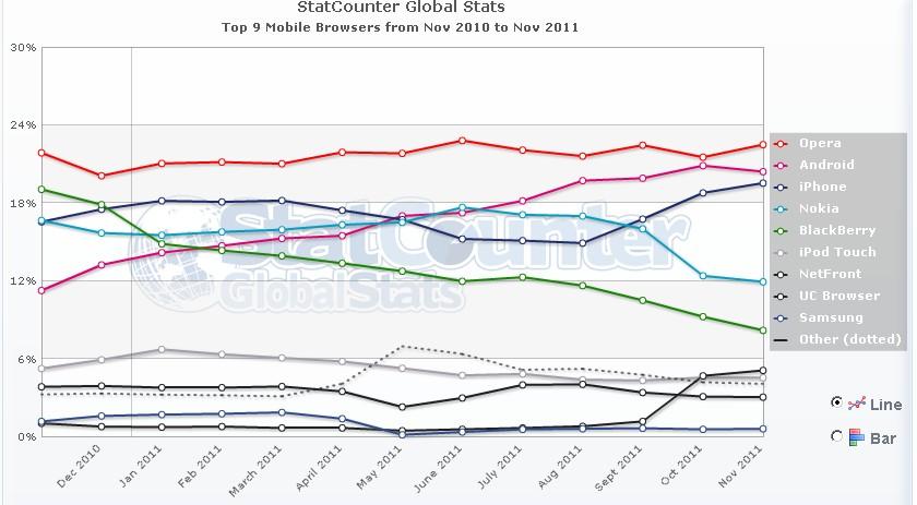 Top 9 Mobile Browser WW - Statistiques des Navigateurs (Nov.2011)