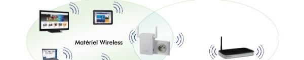 bandeau Netgear Wn3000 - Un répéteur wifi universel