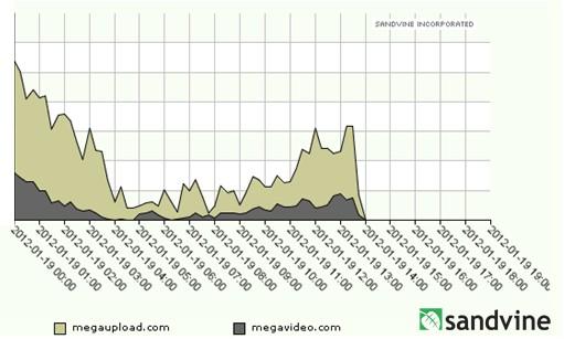 fermeture megaupload - Fermeture de Megaupload, nos FAI se frottent les mains