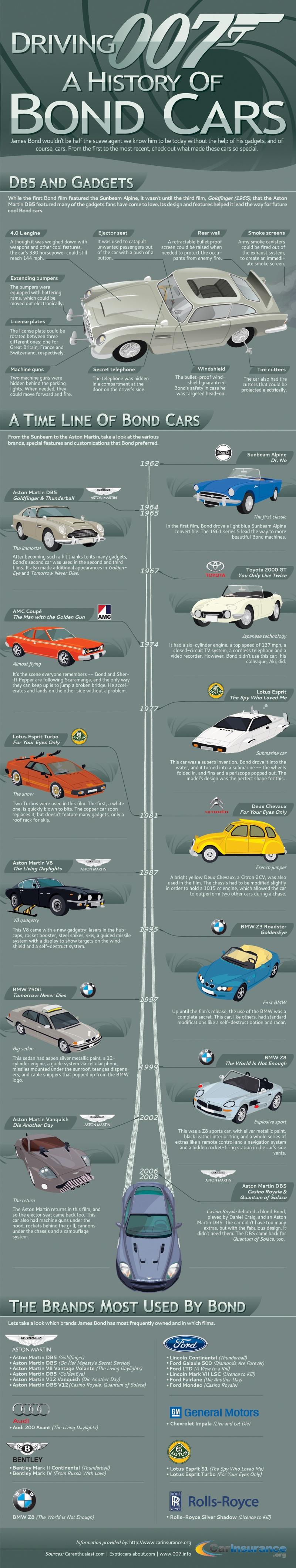 Voitures Bond - Les voitures de James Bond en 1 image