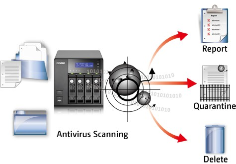 qnap antivirus - Antivirus sur NAS - Premier test !