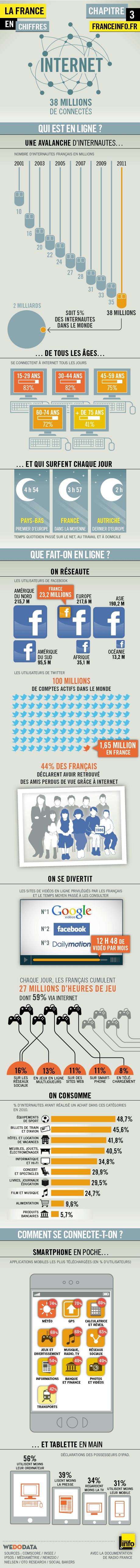 Internet francais statistiques - Les français et l'Internet en quelques chiffres